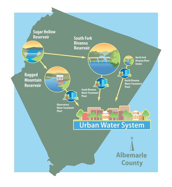 Graphic of our Urban Water System